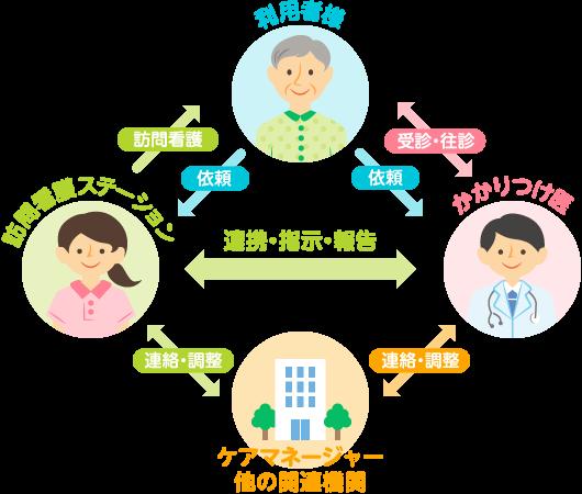 訪問看護のシステム図